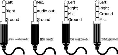 Headset pinout