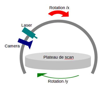 elements scanner 3d